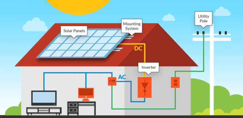 Home With Solar Power Panels – Do You Know The Advantages?